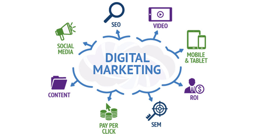 Digital Marketing / Performance Marketing