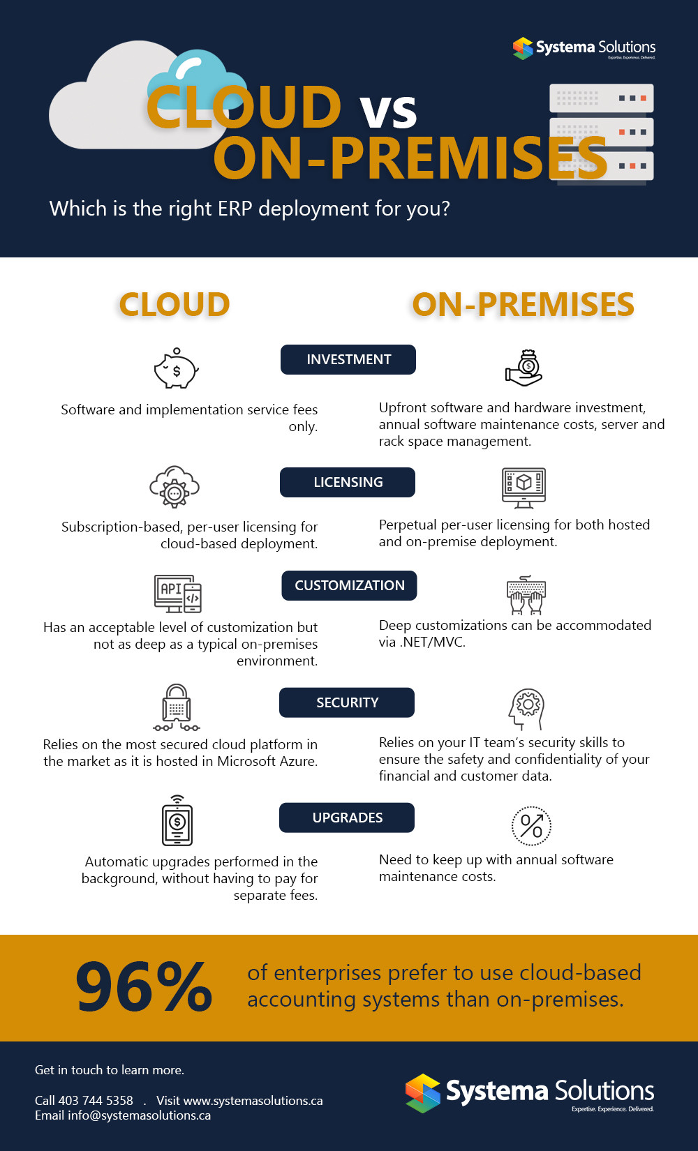 Cloud vs On-Premises: Which is right for you Infographic