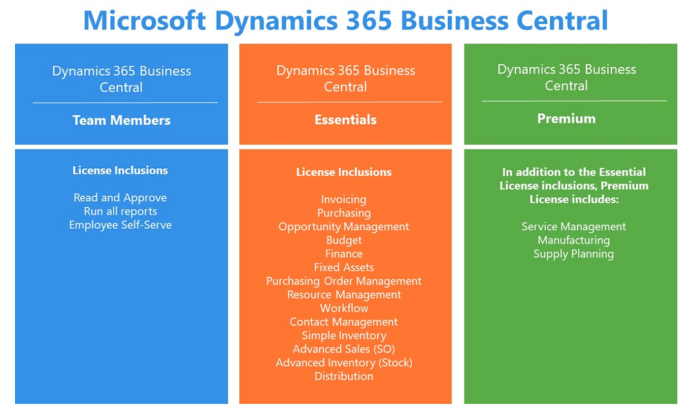 Microsoft Dynamics 365 Business Central Licensing