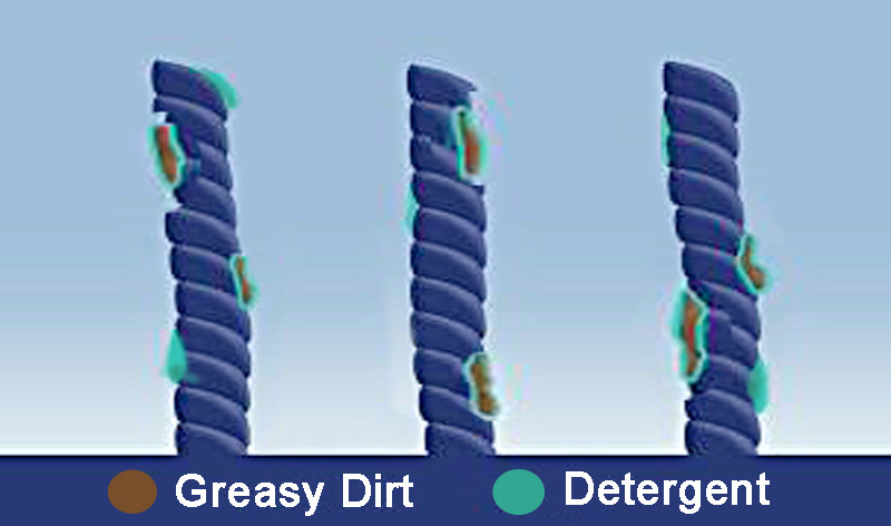 Detergent attracts greasy dirt after carpet cleaning residue
