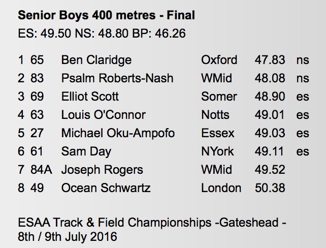 English Schools' Senior Boys 400m