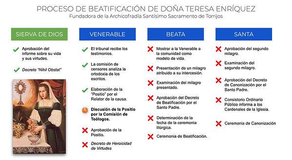 Proceso de Beatificación Doña Teresa En