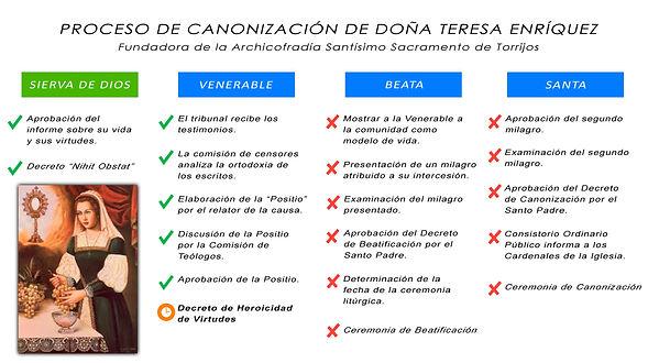 Proceso Canonización Teresa Enríquez