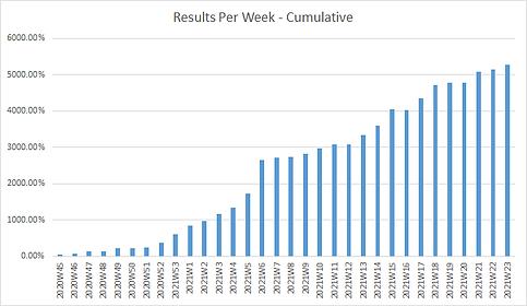 week cumulative.png