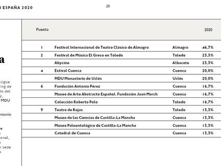 ESTIVAL CUENCA, CUARTO PUESTO A  NIVEL REGIONAL EN EL OBSERVATORIO DE LA CULTURA 20