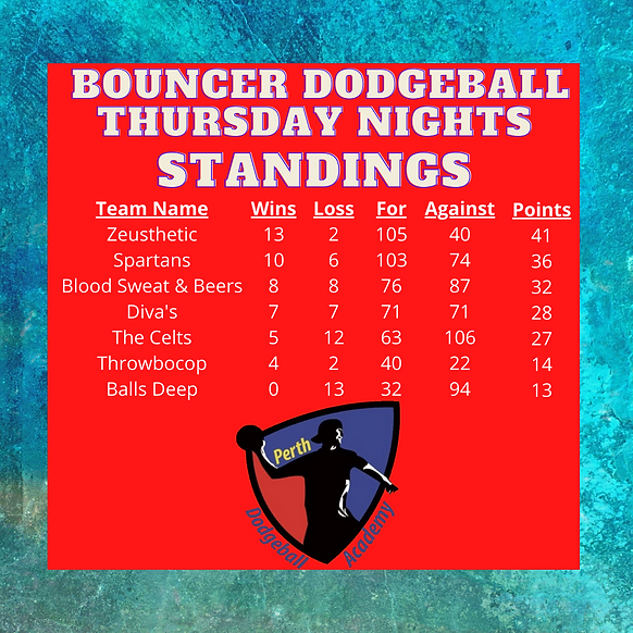 Bouncer Standings (8).png