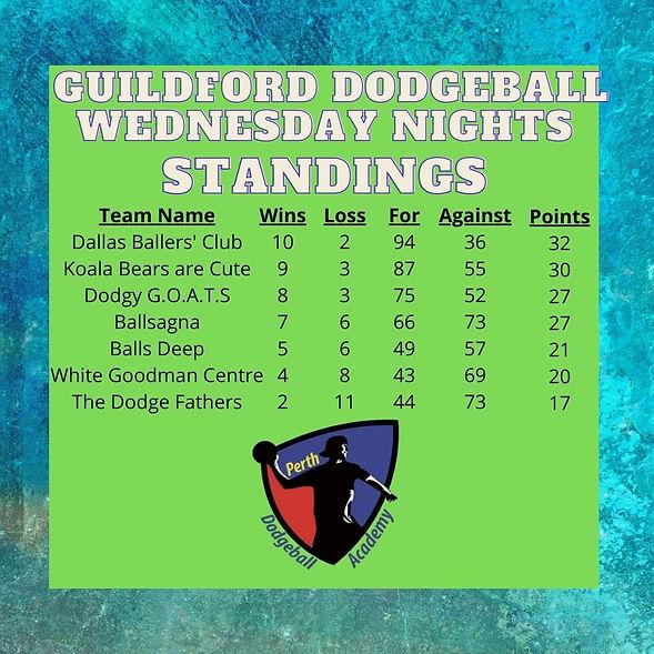 Guildford Standings.jpg