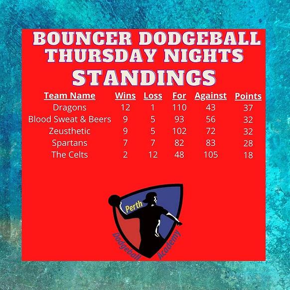 Bouncer Standings.jpg