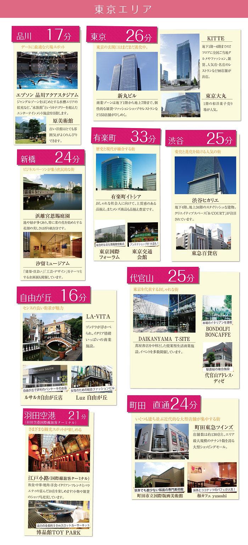 東神奈川シェアハウス 東京までの時間