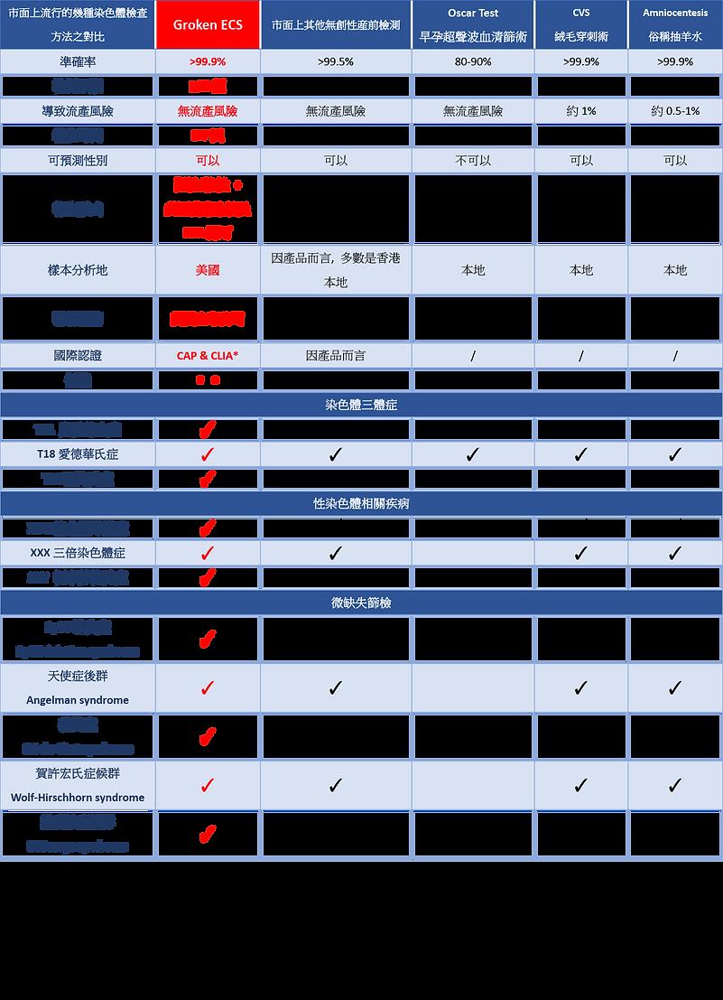 市面上流行的幾種染色體檢查方法之對比.png