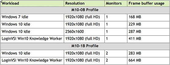 Nvidia vGPU profile sizing and Windows 10 | Plonius com | personal