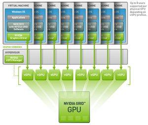 AMD Multiuser GPU vs  Nvidia vGPU