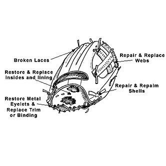 Restoration Repair Assessment