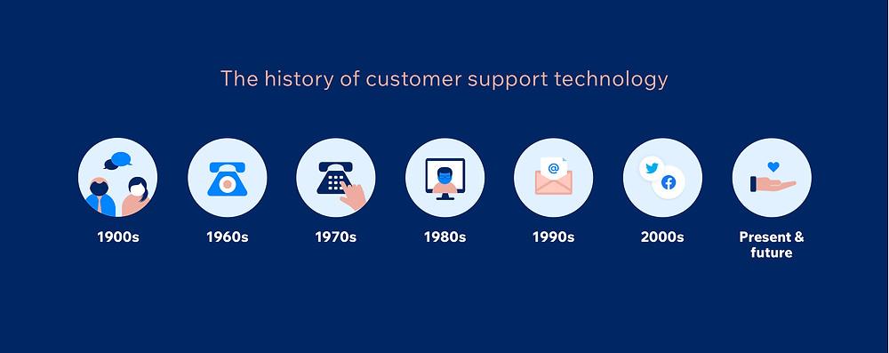 history of help desk software