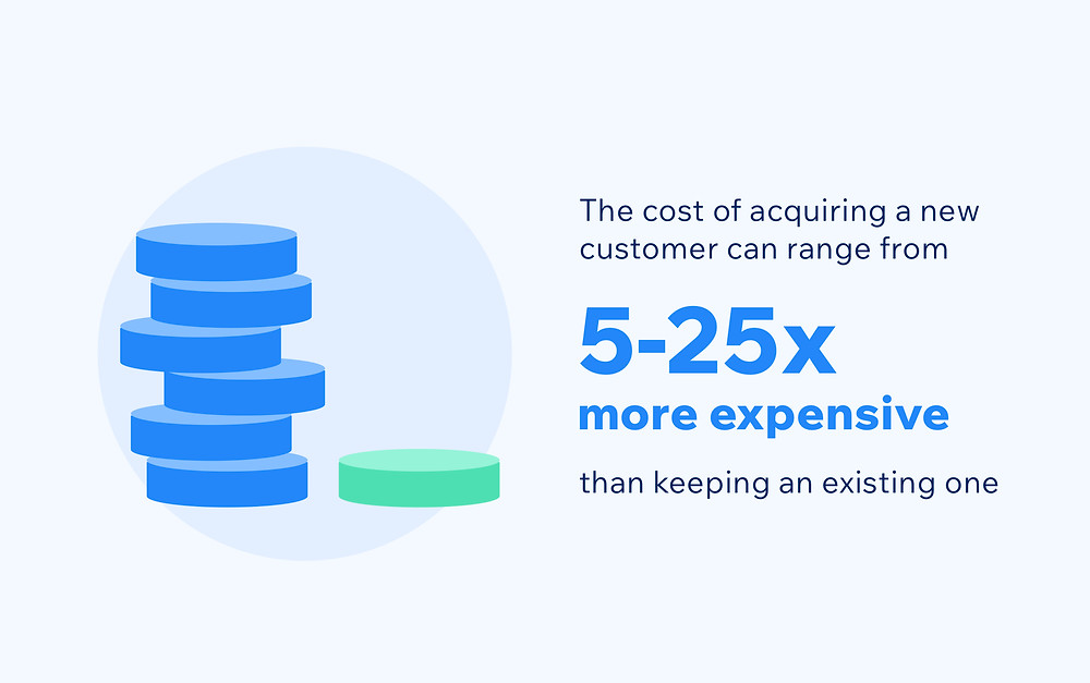 The cost of customer acquisition