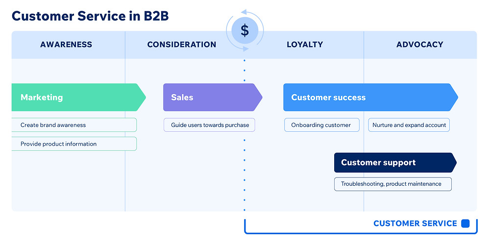 Customer service B2C funnel