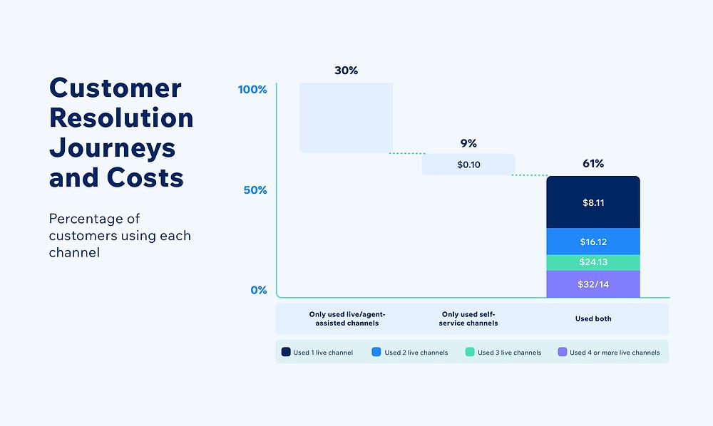 Customer resolution journeys and costs