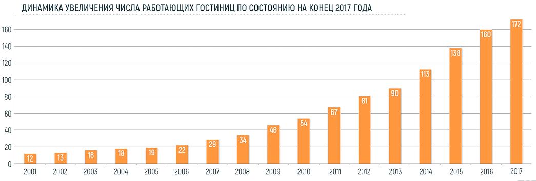 Динамика увеличение числа отелей в РФ