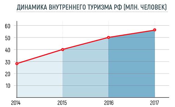 Динамика внутреннего туризма в РФ