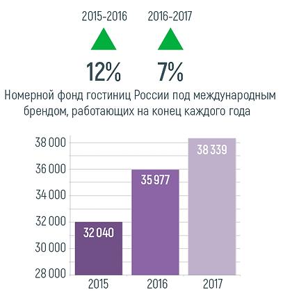 Номерной фонд брендовых отелей в РФ