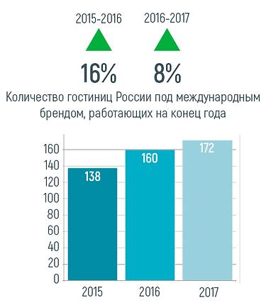Динамика брендовых отелей в РФ