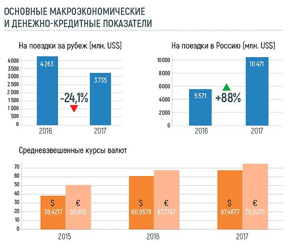 Основные макроэкономические денежно-кредитные показатели рынка туризма