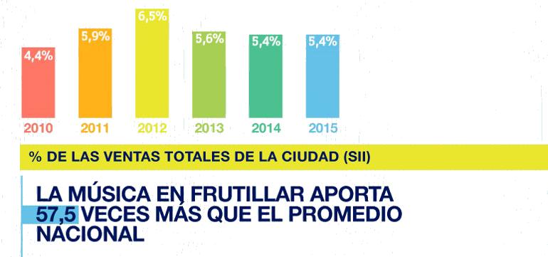 INDUSTRIAS CREATIVAS EN FRUTILLAR.png