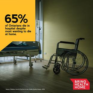 Bring Health Home. 65 Percent Stat