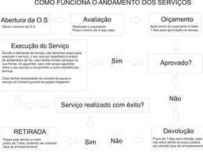 Cronograma de serviços.