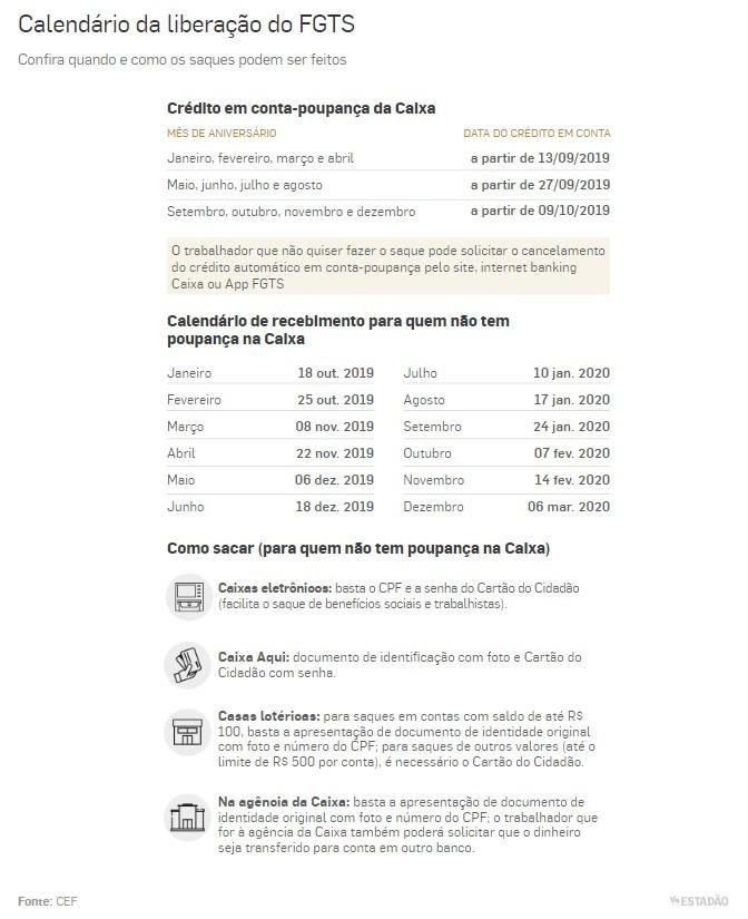 Liberação do saque de R$ 500 do FGTS começa na sexta: veja calendário e quem tem direito.