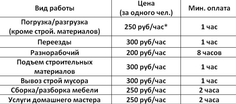 цены на услуги грузчиков в Чебоксарах