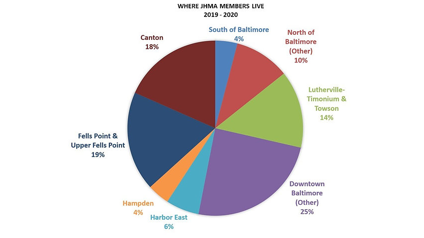 JHMA Pie Chart 2019-2020.jpg