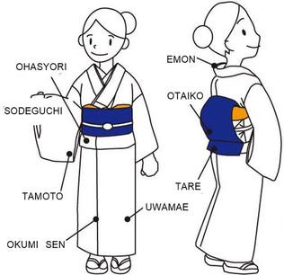 Terminologie du KIMONO