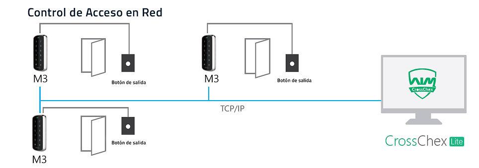 Control de acceso en Red ANVIZ.jpg