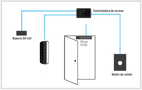 Control de acceso en Red ANVIZ II.jpg