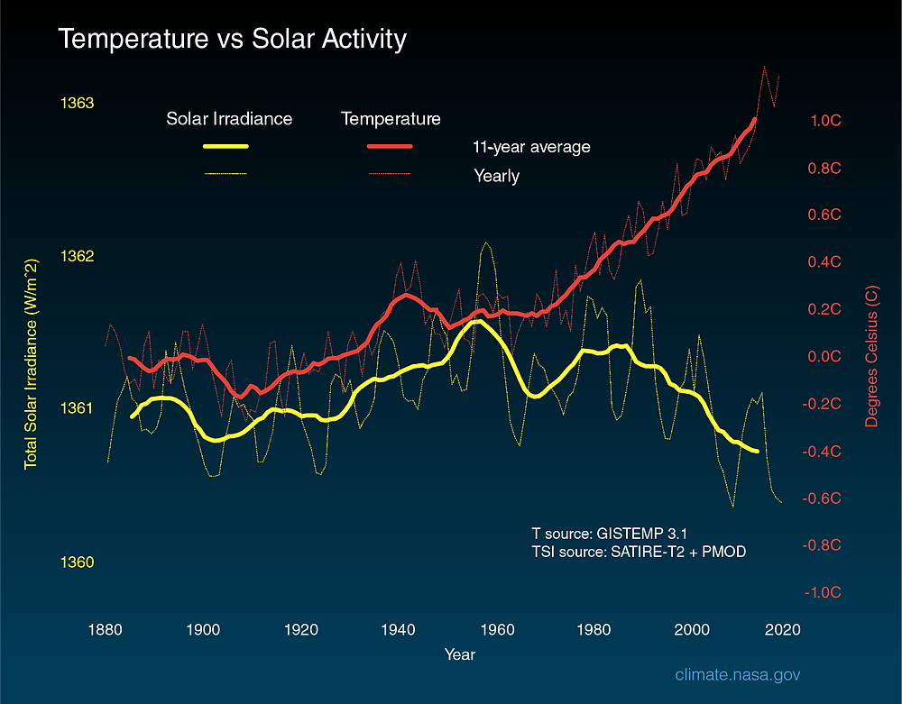 The above graph compares global surface temperature changes (red line) and the Sun's energy that Earth receives (yellow line) in watts (units of energy) per square meter since 1880. The lighter/thinner lines show the yearly levels while the heavier/thicker lines show the 11-year average trends. Eleven-year averages are used to reduce the year-to-year natural noise in the data, making the underlying trends more obvious.  The amount of solar energy that Earth receives has followed the Sun's natural 11-year cycle of small ups and downs with no net increase since the 1950s. Over the same period, global temperature has risen markedly. It is therefore extremely unlikely that the Sun has caused the observed global temperature warming trend over the past half-century. Credit: NASA/JPL-Caltech