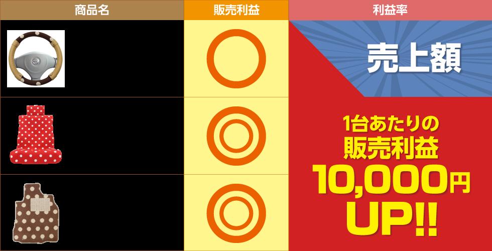 1台あたりの販売利益10,000円UP!!