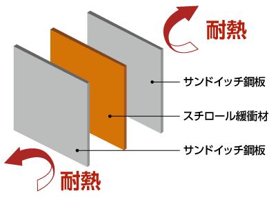 曲がらない3層構造 サンドイッチ鋼板
