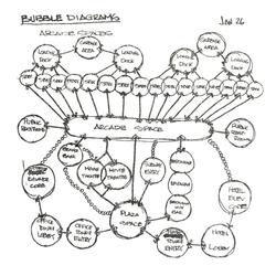 Spatial relationship bubble diagram 1991