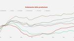 Economia lombarda: dati I trimestre 2017