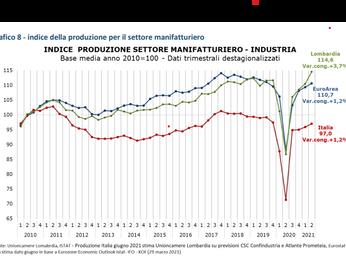 Miracolo Lombardia meglio  dell'Europa : indagine  congiuntura economica II trimestre  2021