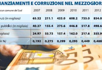 La corruzione al Sud e i fondi europei: il nesso c'è e si vede
