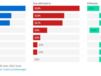 Supermedia sondaggi politici: speciale europee