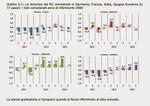 Lombardia, Catalunya, Rhone-Alpes, Baden Wuttenberg: le regioni motore dopo la crisi