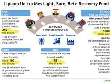 Le tre priorita' di Patuanelli sul Recovery Fund