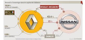 Renault ancora statale per il 20%: i segreti di un successo