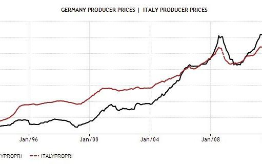 ITA-GER-Producer-Price-rate
