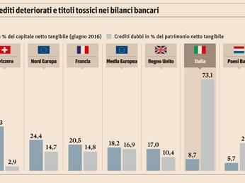 Banche, bomba da 6.800 miliardi di titoli tossici nei bilanci degli istituti tedeschi e francesi