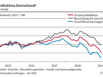 Istituto Ifo lancia l'allarme: caos finanziario in Germania ed economia in caduta libera