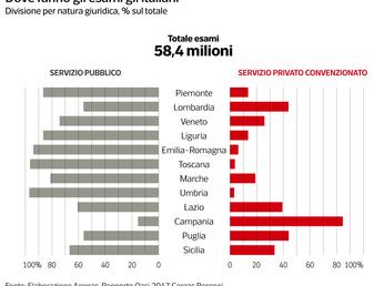"""Cresce la spesa degli italiani per le cure ed il """"rancore"""" verso il SSN"""